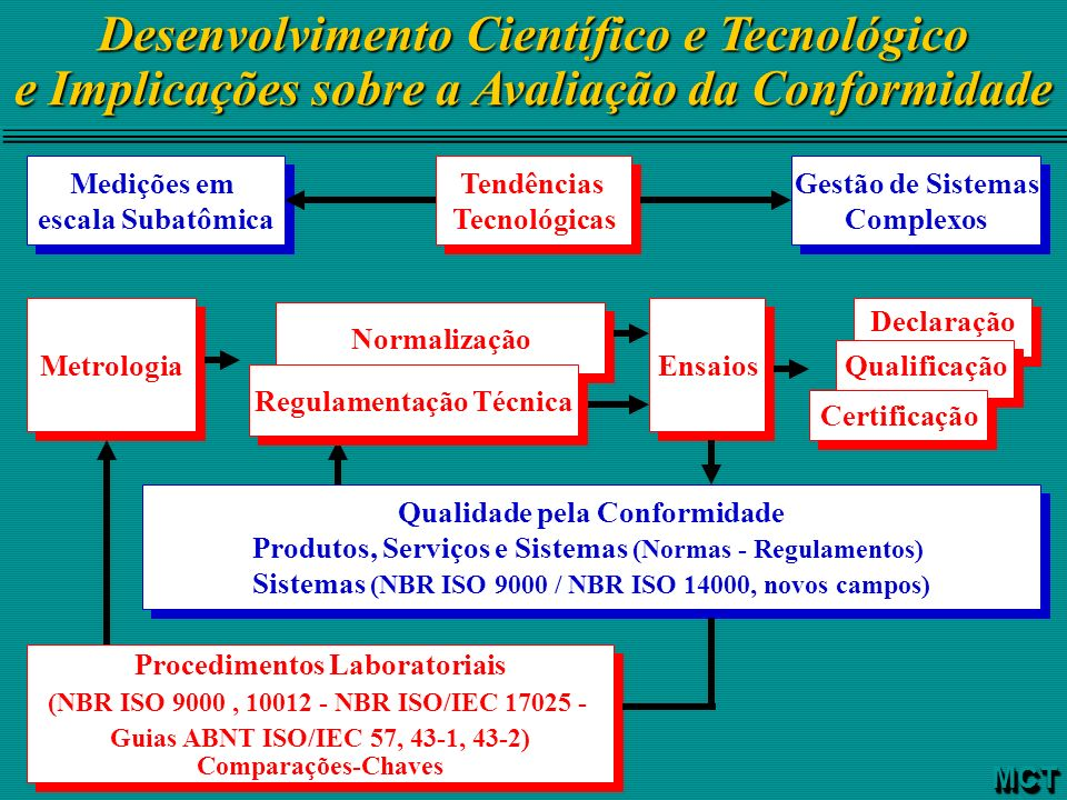 Desenvolvimento Científico e Tecnológico e Implicações sobre a Avaliação da Conformidade