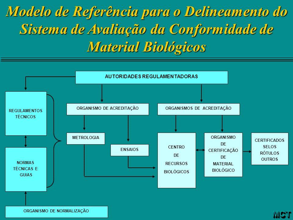 Modelo de Referência para o Delineamento do Sistema de Avaliação da Conformidade de Material Biológicos