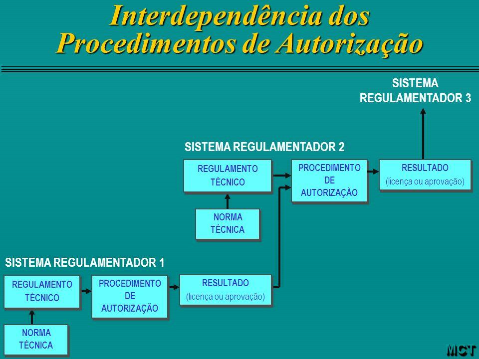 Interdependência dos Procedimentos de Autorização
