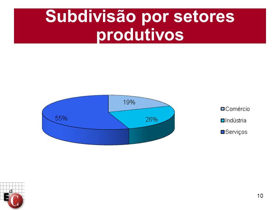 Subdivisão por setores produtivos