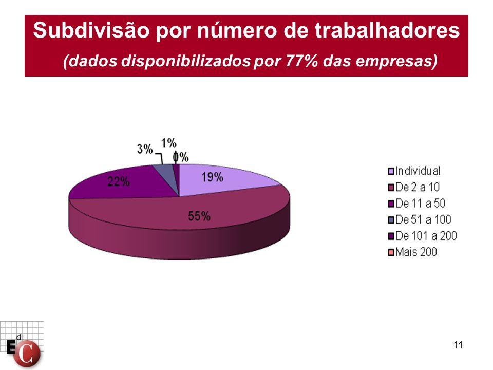Subdivisão por número de trabalhadores (dados disponibilizados por 77% das empresas)