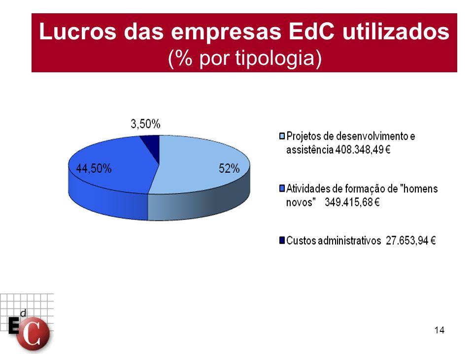 Lucros das empresas EdC utilizados (% por tipologia)