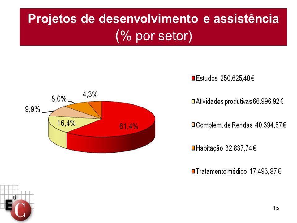 Projetos de desenvolvimento e assistência (% por setor)