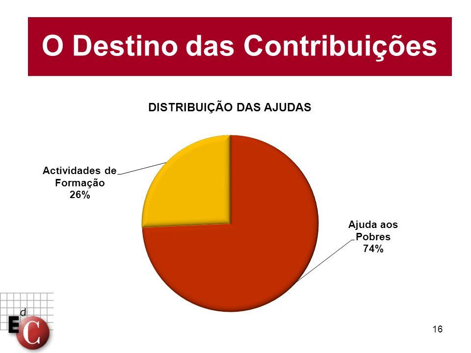 O Destino das Contribuições