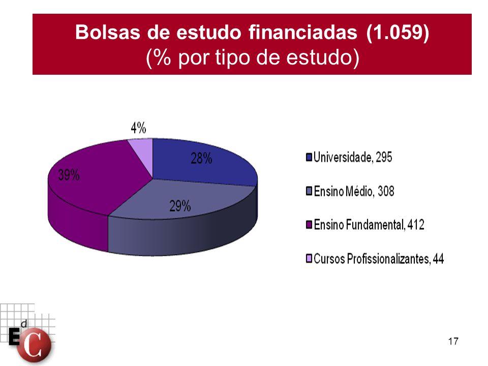 Bolsas de estudo financiadas (1.059) (% por tipo de estudo)