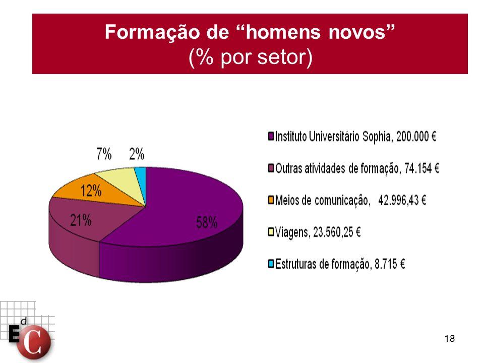 Formação de homens novos (% por setor)