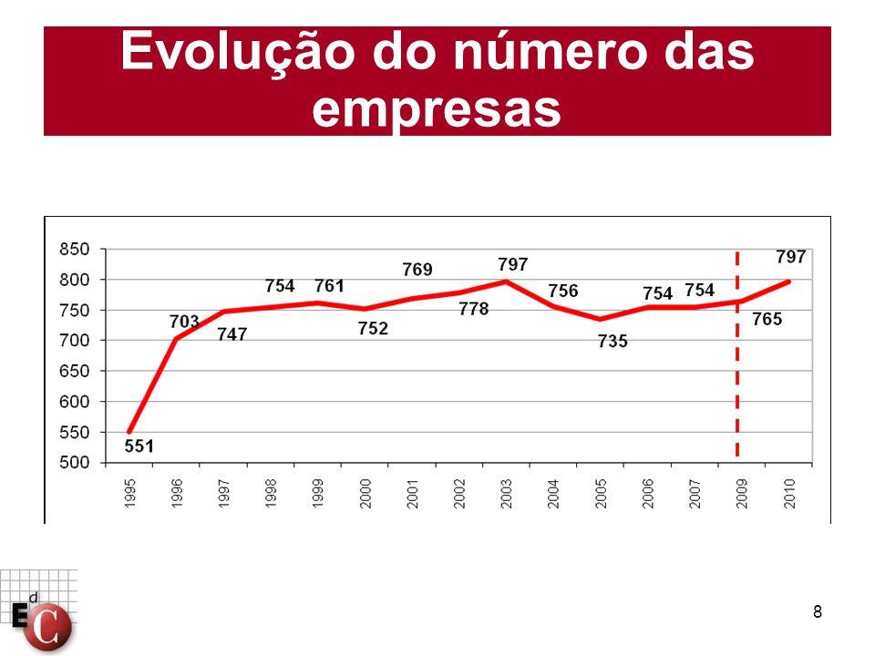 Evolução do número das empresas