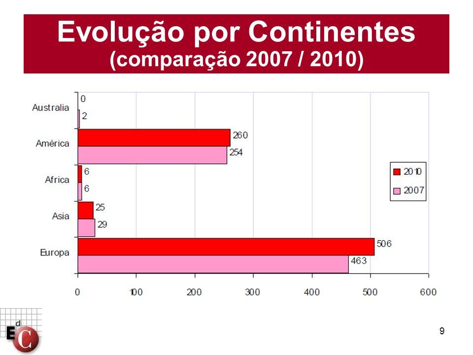 Evolução por Continentes (comparação 2007 / 2010)