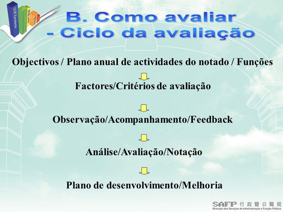 B. Como avaliar - Ciclo da avaliação