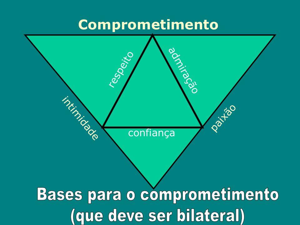 Bases para o comprometimento (que deve ser bilateral)