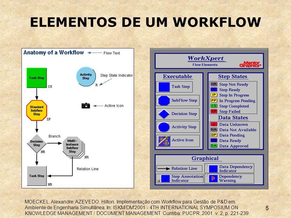 ELEMENTOS DE UM WORKFLOW