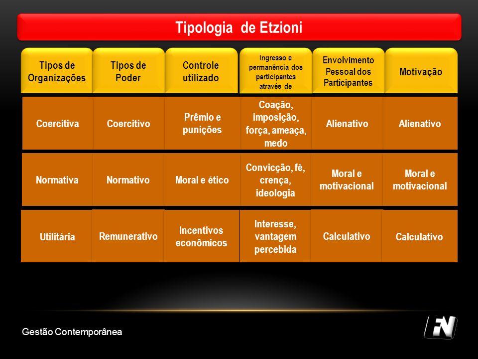 Tipologia de Etzioni Tipos de Organizações Tipos de Poder