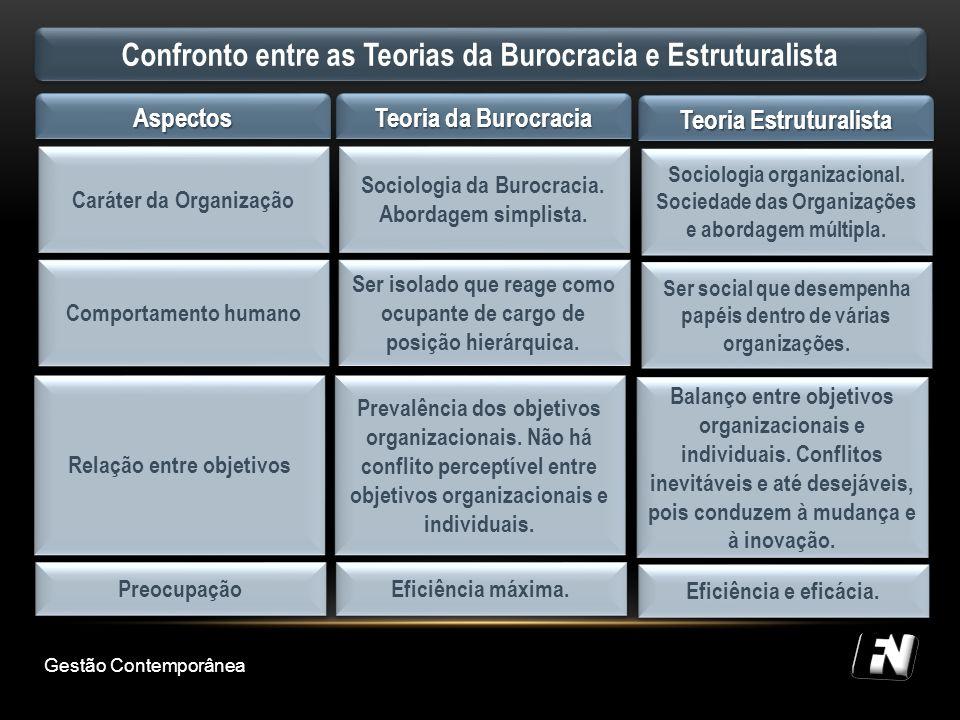 Confronto entre as Teorias da Burocracia e Estruturalista