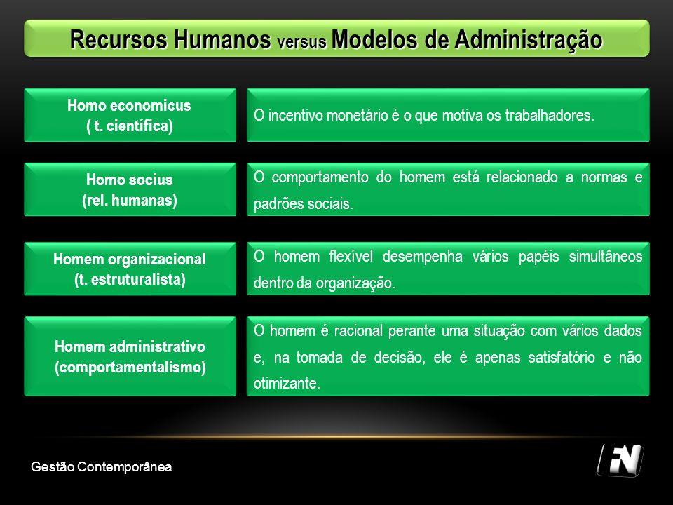 Recursos Humanos versus Modelos de Administração