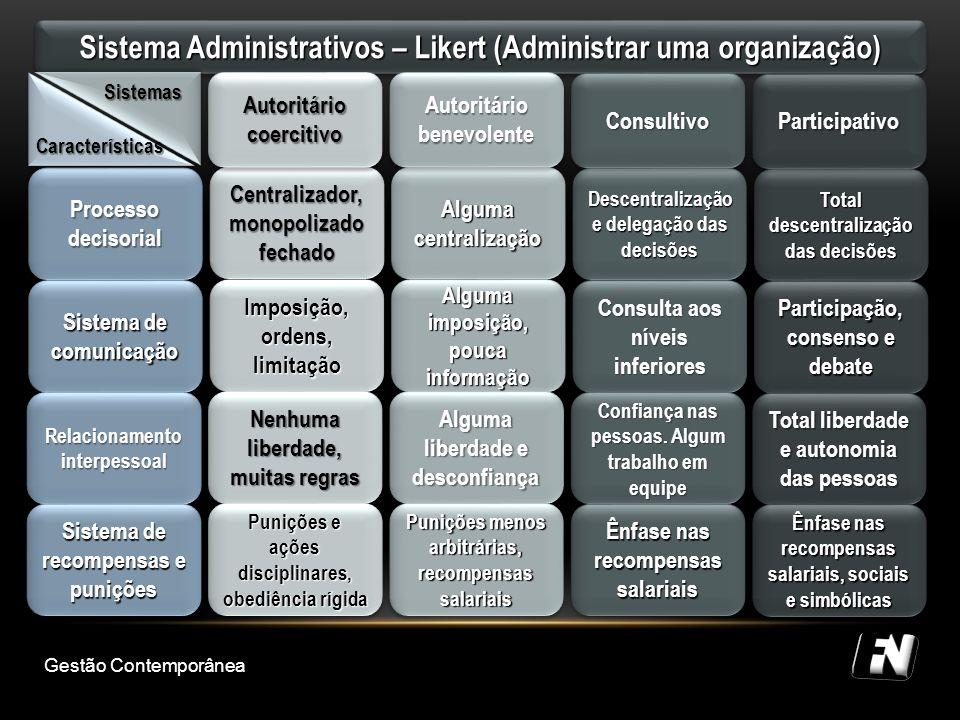 Sistema Administrativos – Likert (Administrar uma organização)
