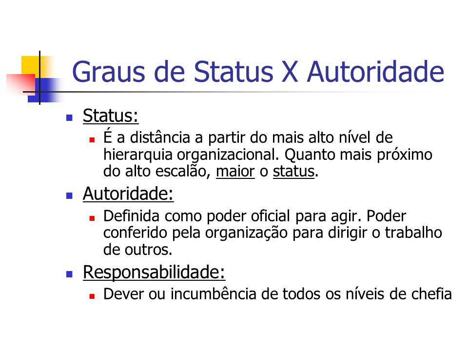Graus de Status X Autoridade