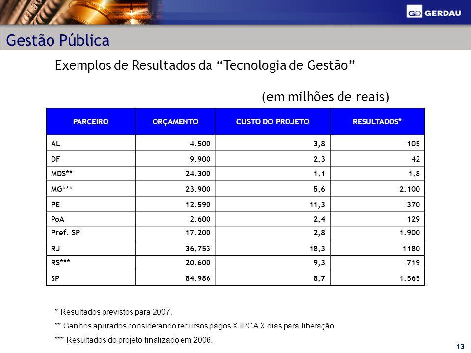 Gestão Pública Exemplos de Resultados da Tecnologia de Gestão (em milhões de reais) PARCEIRO.