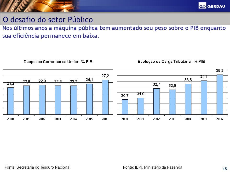O desafio do setor Público