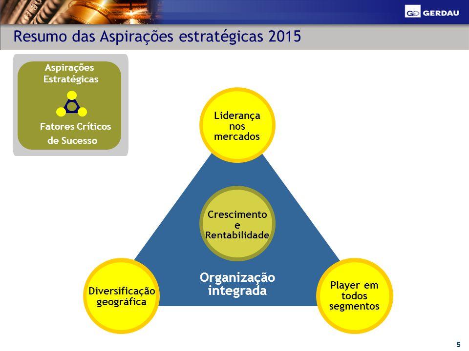 Resumo das Aspirações estratégicas 2015