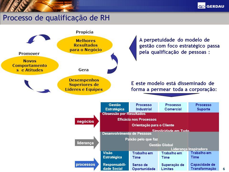 Processo de qualificação de RH