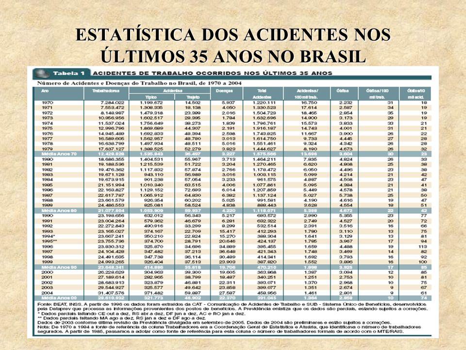 ESTATÍSTICA DOS ACIDENTES NOS ÚLTIMOS 35 ANOS NO BRASIL