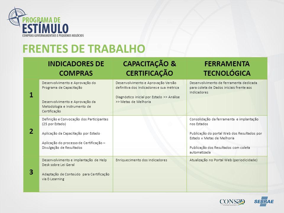 FRENTES DE TRABALHO INDICADORES DE COMPRAS CAPACITAÇÃO & CERTIFICAÇÃO