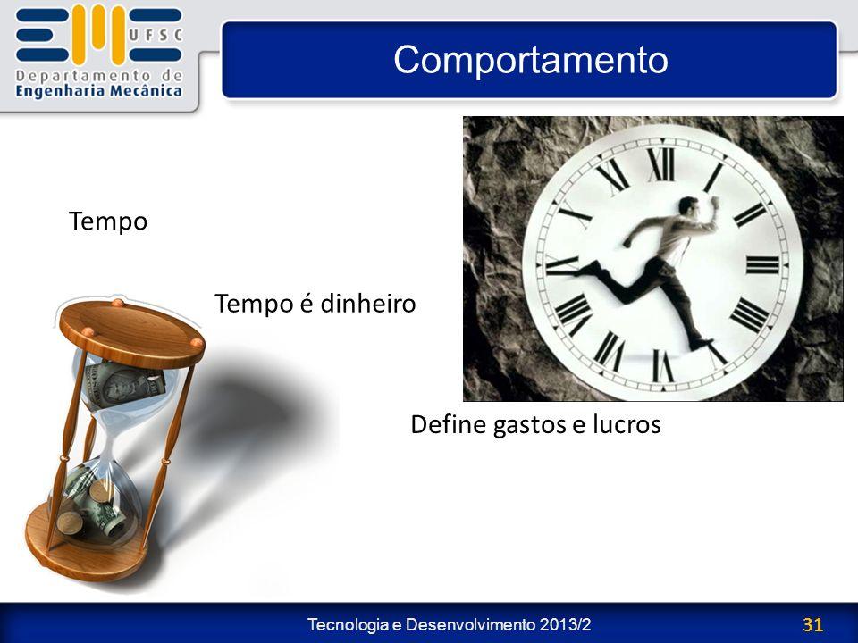 Comportamento Tempo Tempo é dinheiro Define gastos e lucros