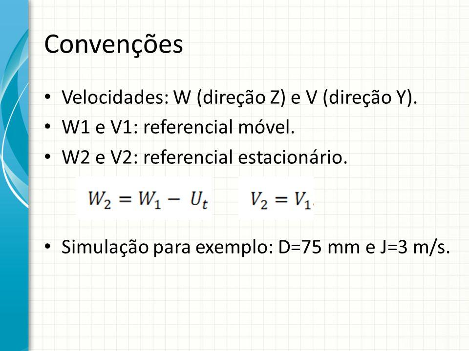 Convenções Velocidades: W (direção Z) e V (direção Y).