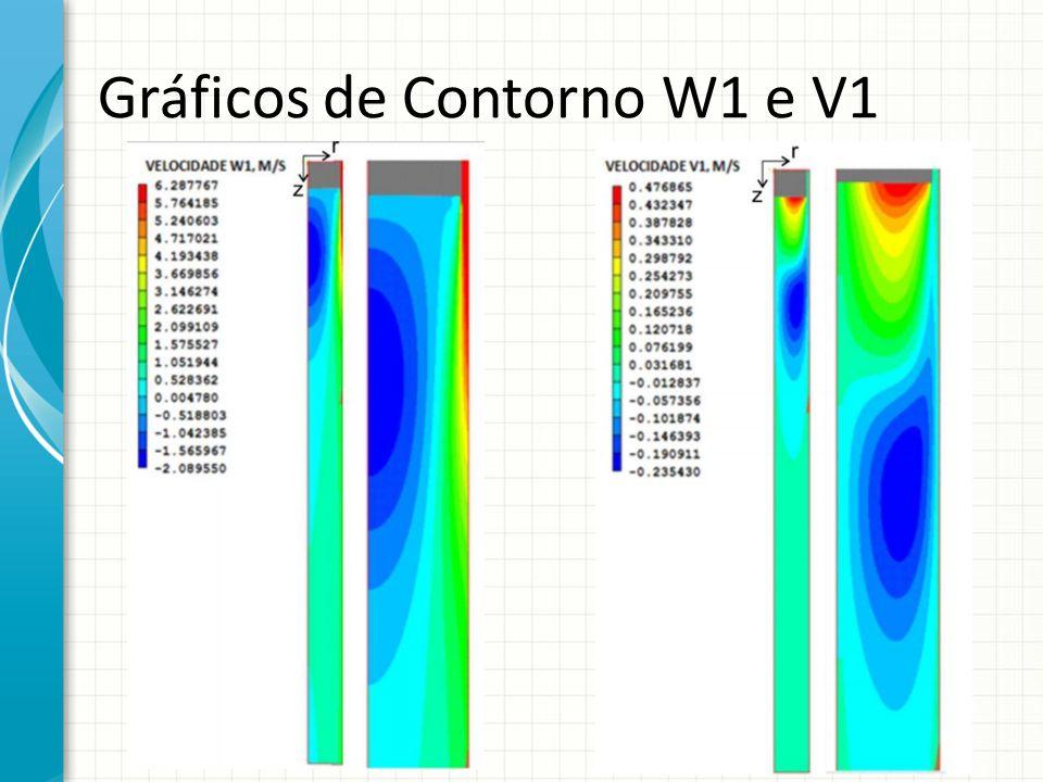 Gráficos de Contorno W1 e V1