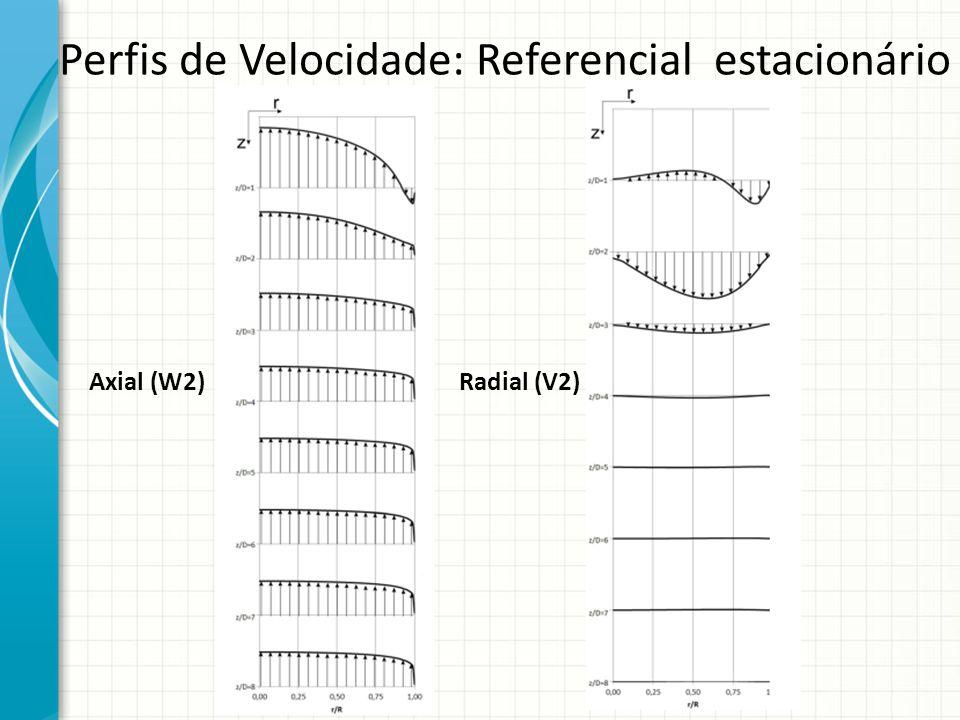 Perfis de Velocidade: Referencial estacionário