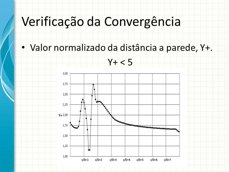 Verificação da Convergência