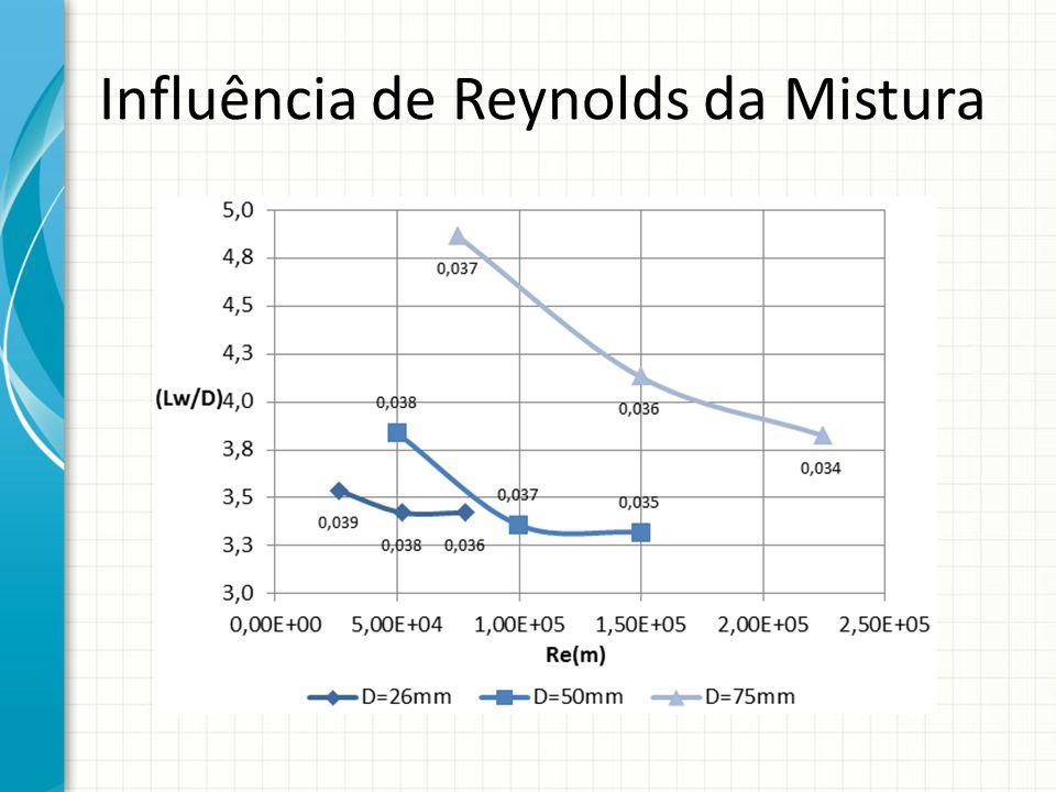 Influência de Reynolds da Mistura