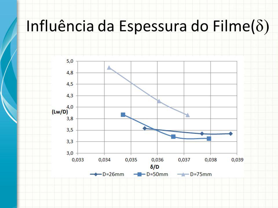 Influência da Espessura do Filme(δ)