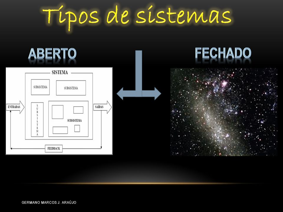 Tipos de sistemas Aberto Fechado Germano Marcos J. Araújo