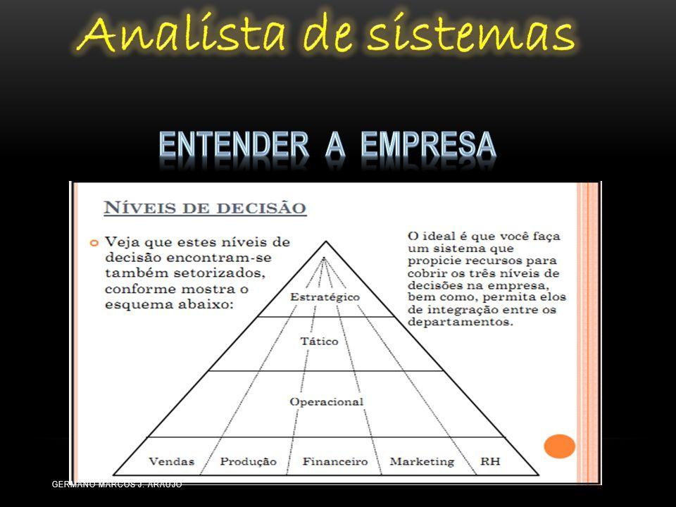 Analista de sistemas Entender a empresa Germano Marcos J. Araújo