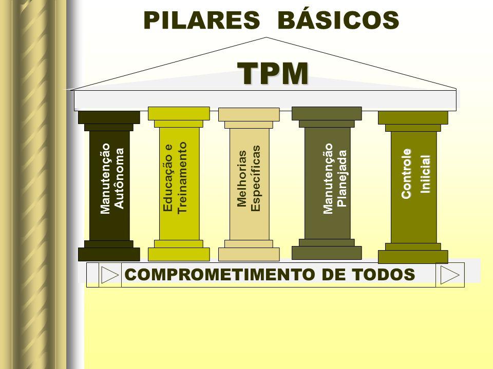 TPM PILARES BÁSICOS COMPROMETIMENTO DE TODOS Controle Iniicial