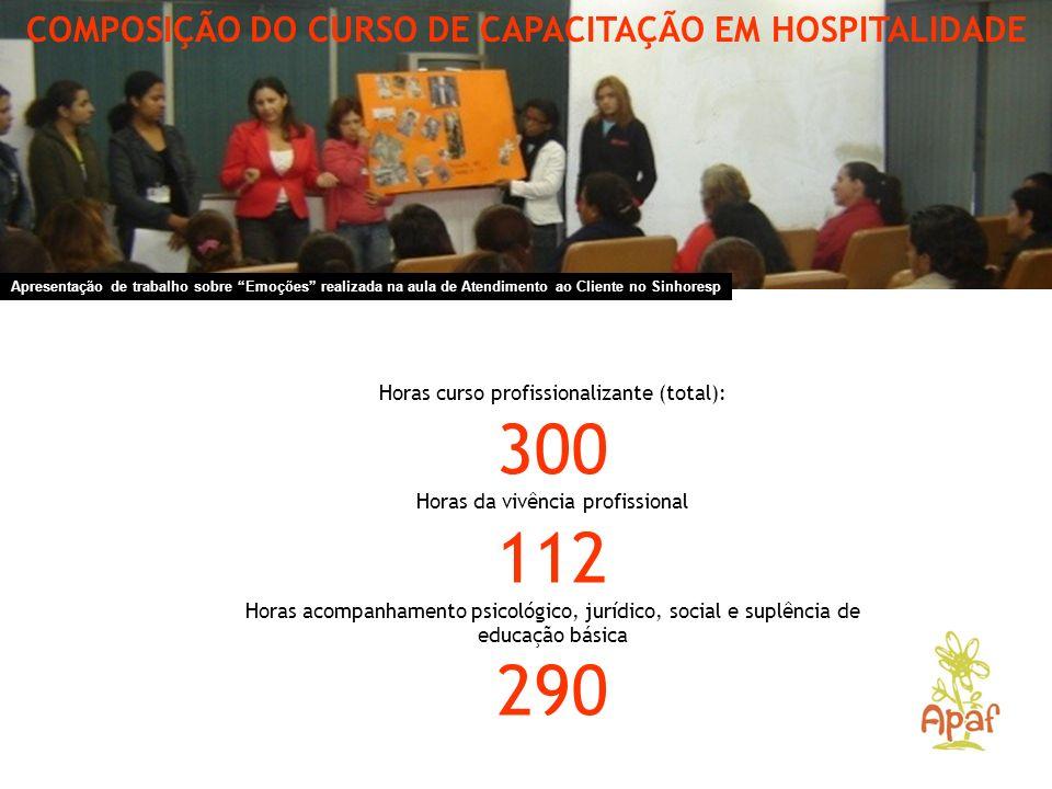 COMPOSIÇÃO DO CURSO DE CAPACITAÇÃO EM HOSPITALIDADE