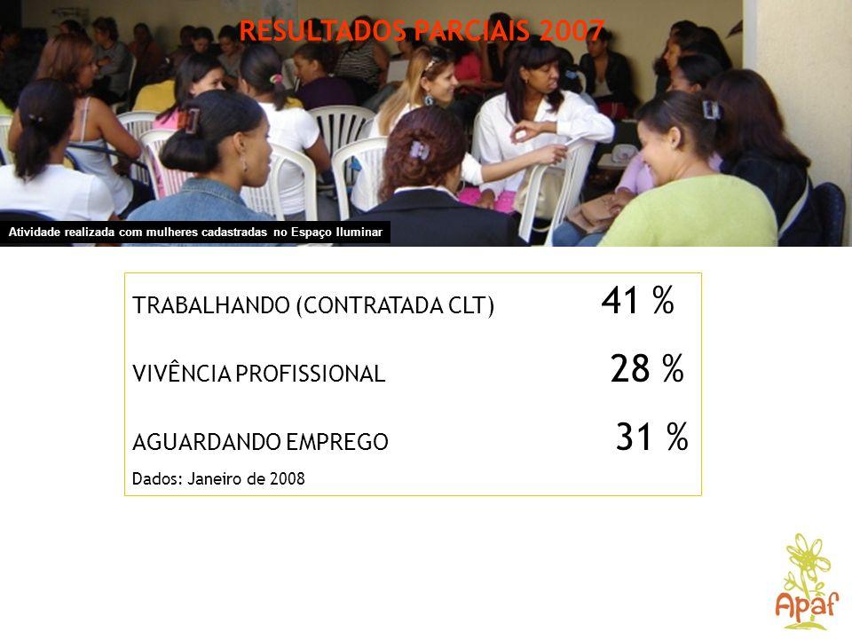 RESULTADOS PARCIAIS 2007 TRABALHANDO (CONTRATADA CLT) 41 %