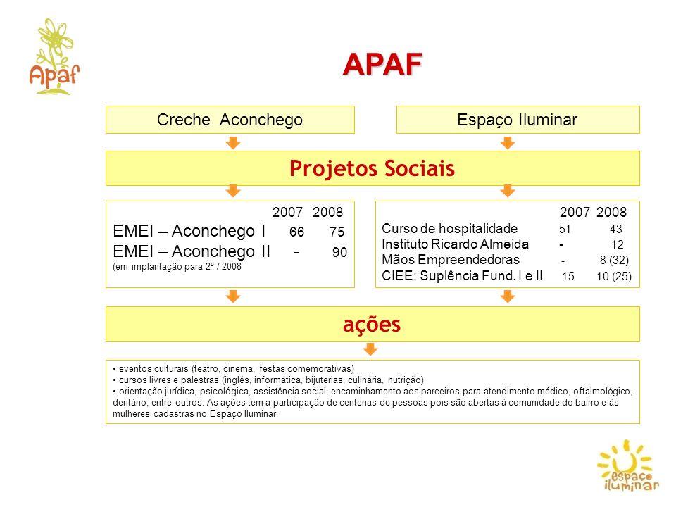 APAF Projetos Sociais ações Creche Aconchego Espaço Iluminar