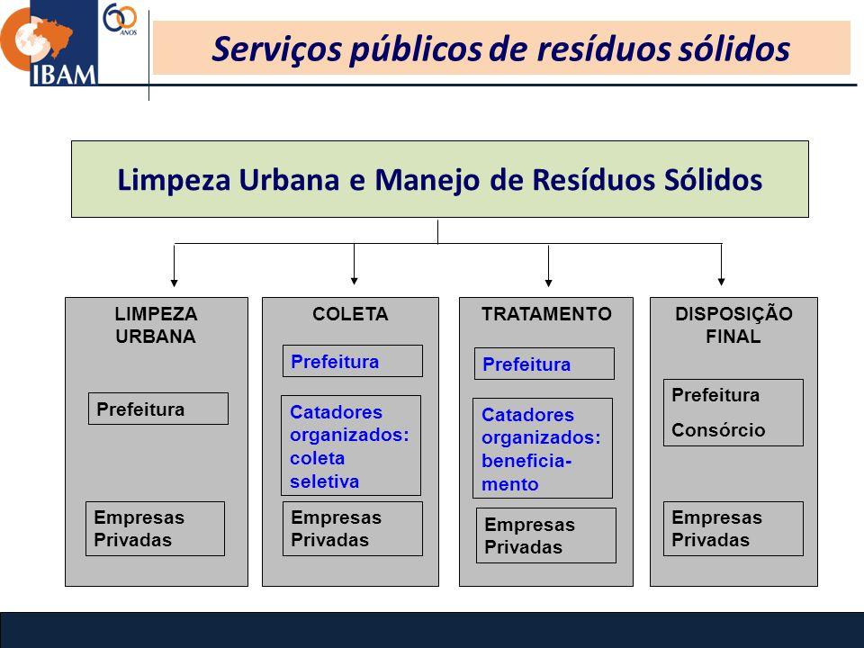 Serviços públicos de resíduos sólidos