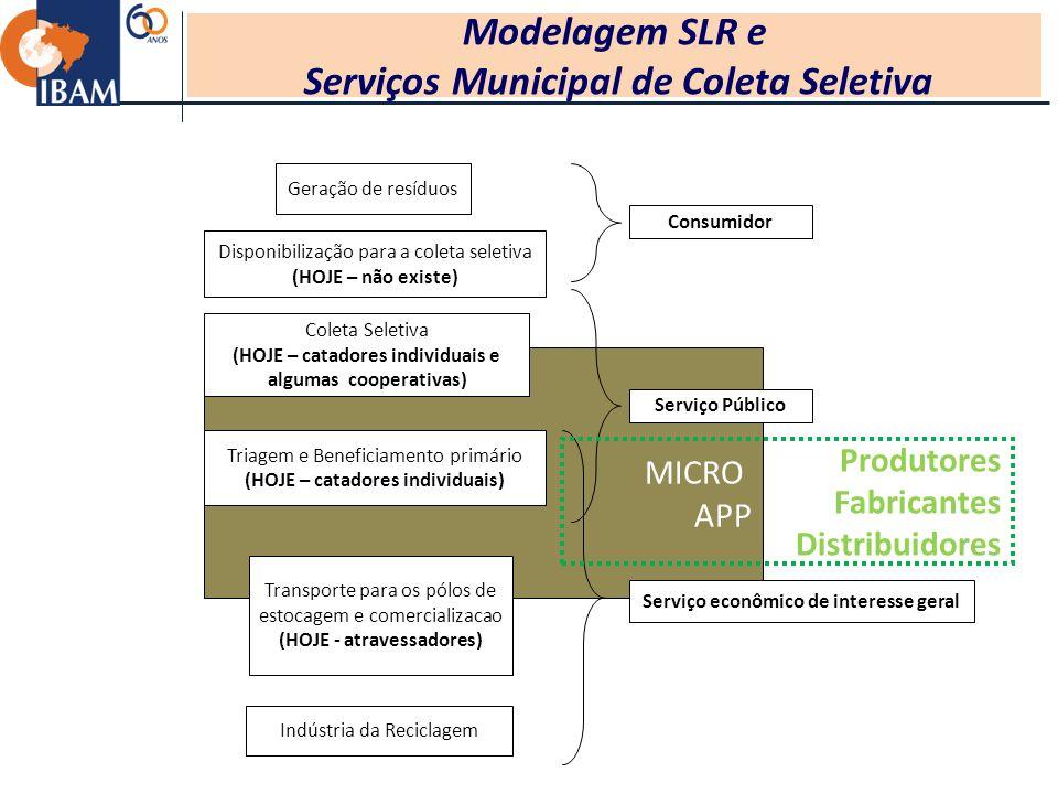 Modelagem SLR e Serviços Municipal de Coleta Seletiva