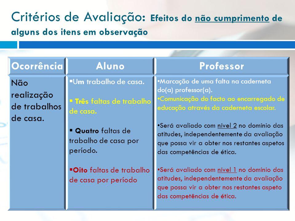Critérios de Avaliação: Efeitos do não cumprimento de alguns dos itens em observação