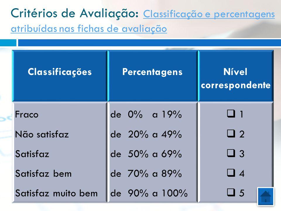 Critérios de Avaliação: Classificação e percentagens atribuídas nas fichas de avaliação