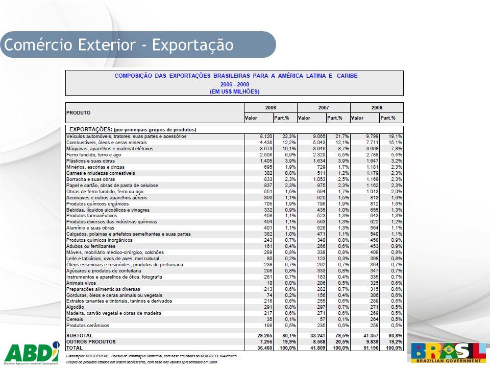Comércio Exterior - Exportação