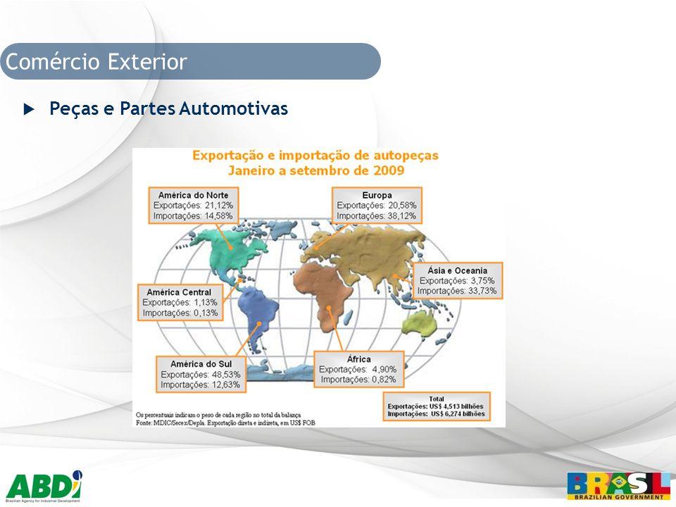 Comércio Exterior Peças e Partes Automotivas