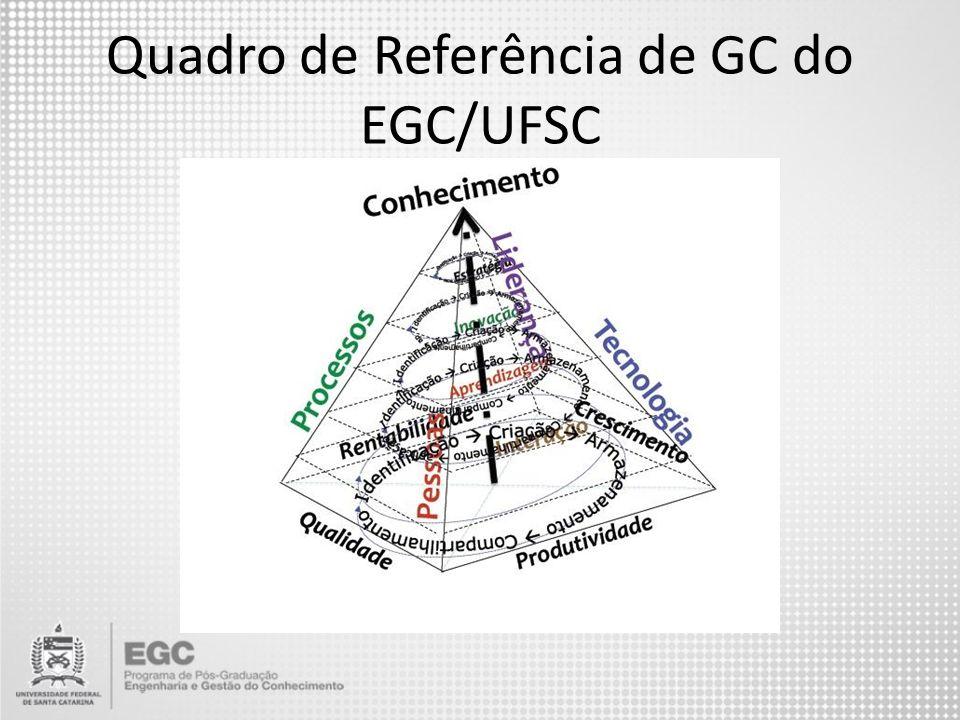Quadro de Referência de GC do EGC/UFSC