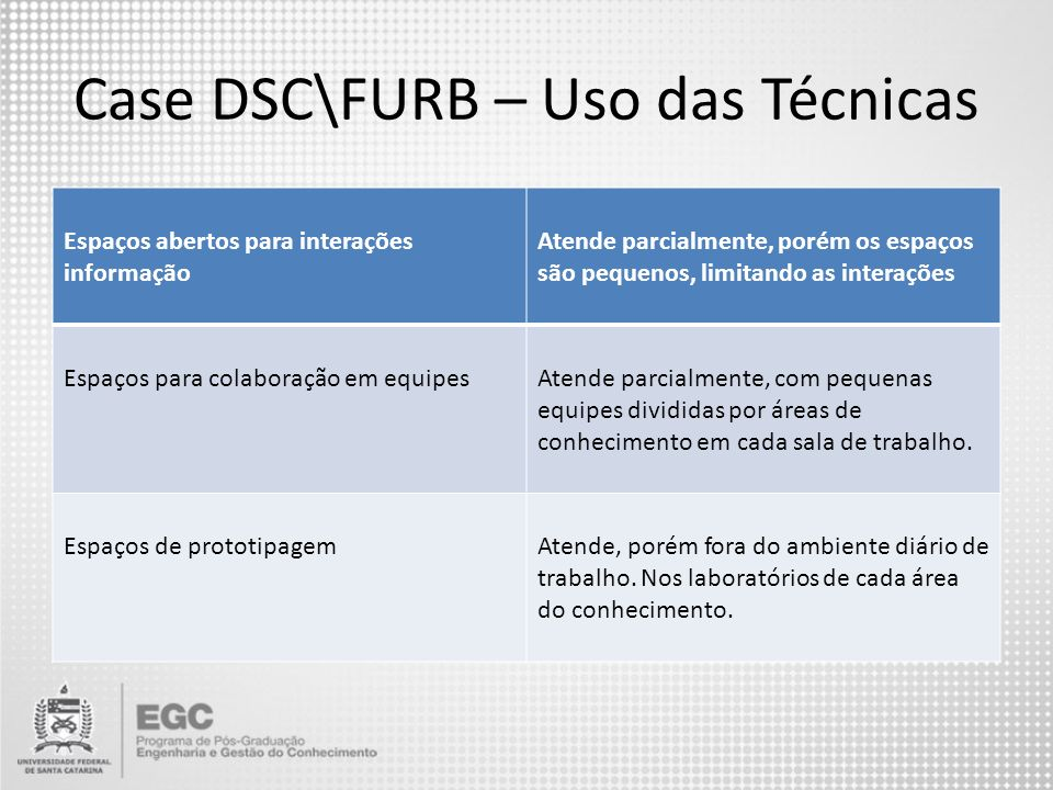 Case DSC\FURB – Uso das Técnicas