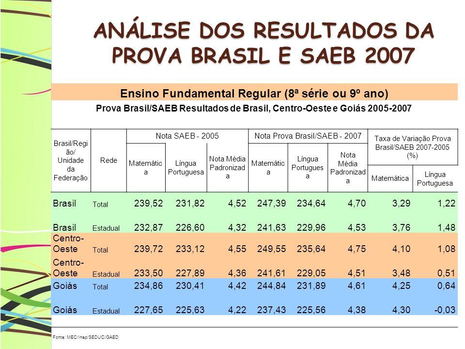 ANÁLISE DOS RESULTADOS DA PROVA BRASIL E SAEB 2007