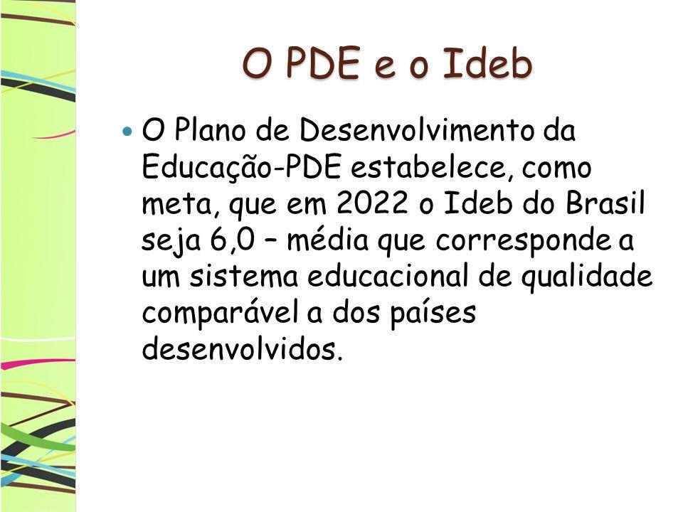 O PDE e o Ideb