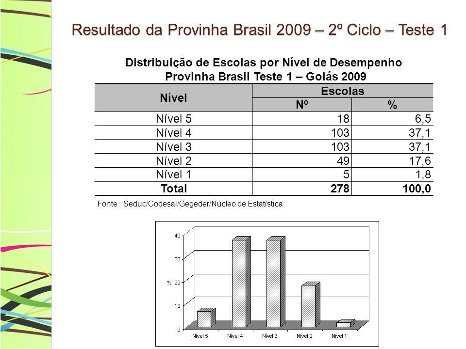 Resultado da Provinha Brasil 2009 – 2º Ciclo – Teste 1